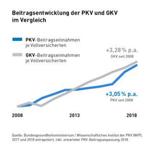 PKV Beitragsanpassung
